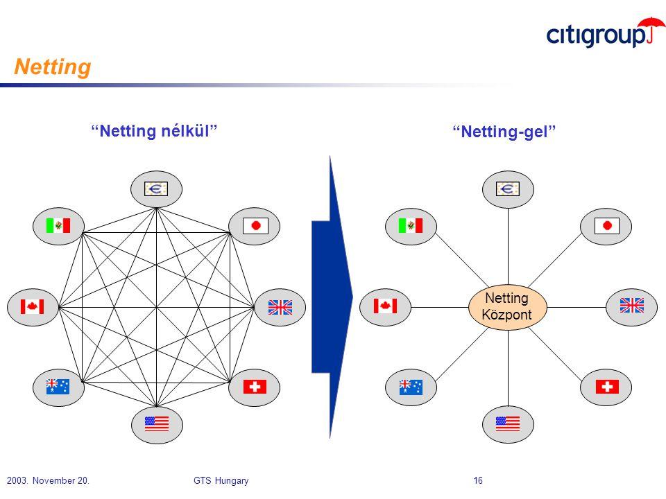 "2003. November 20. GTS Hungary 16 Netting ""Netting nélkül"" ""Netting-gel"" Netting Központ"
