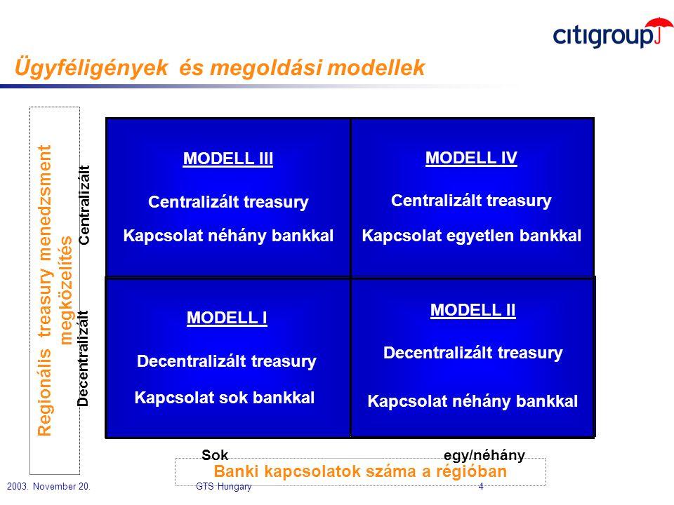 2003. November 20. GTS Hungary 4 Ügyféligények és megoldási modellek MODELL III Centralizált treasury Kapcsolat néhány bankkal MODELL II Decentralizál