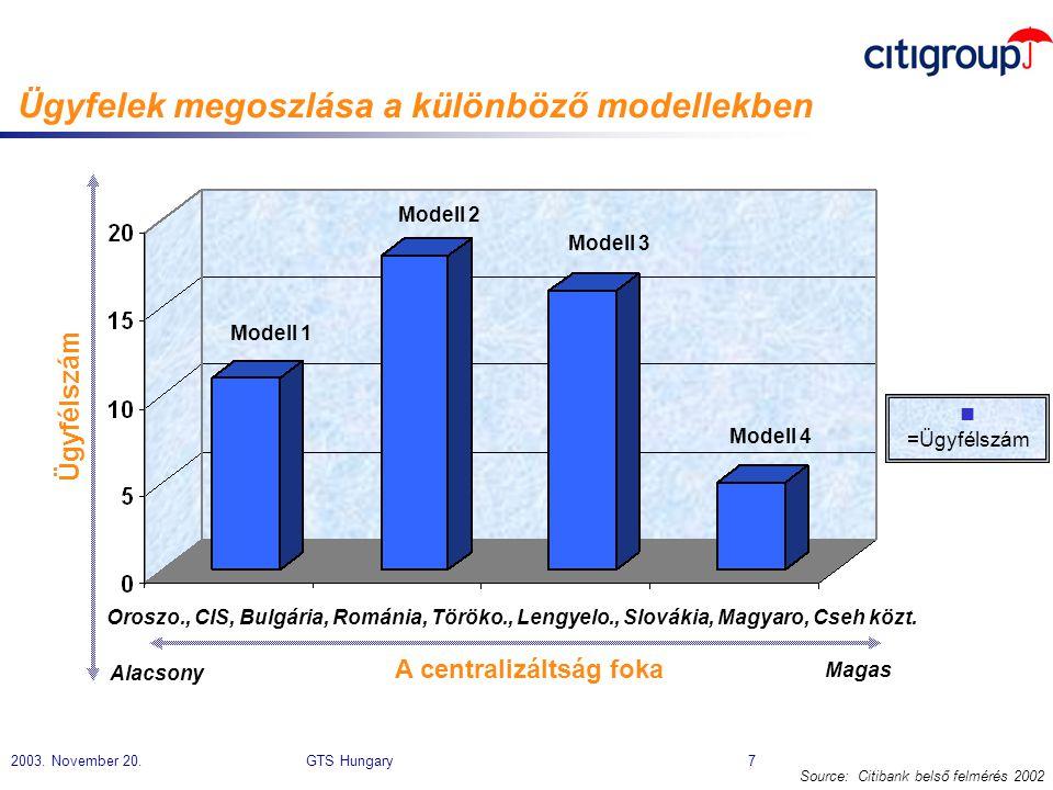 2003. November 20. GTS Hungary 7 Ügyfelek megoszlása a különböző modellekben n =Ügyfélszám Source: Citibank belső felmérés 2002 Ügyfélszám A centraliz