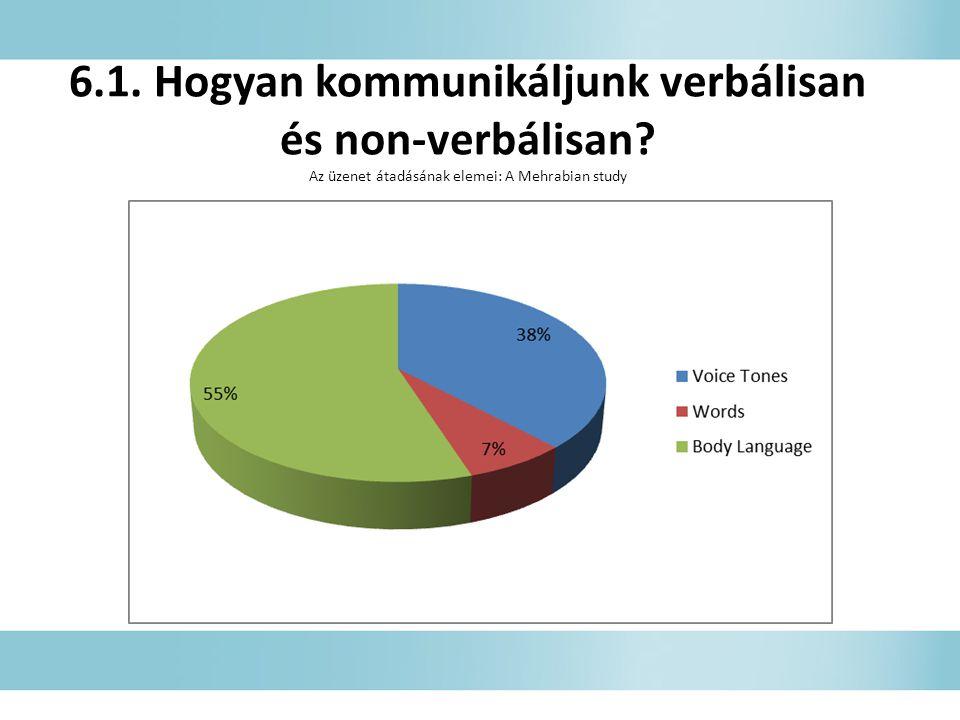 6.1.Hogyan kommunikáljunk verbálisan és non-verbálisan.