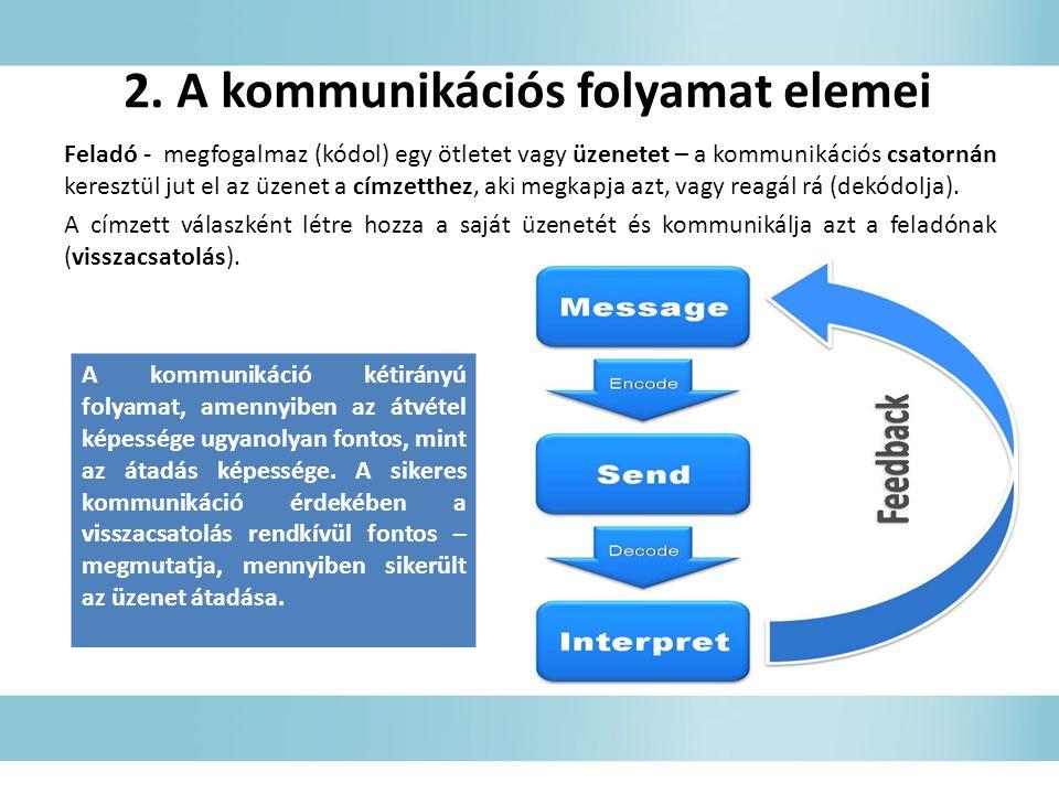 2. A kommunikációs folyamat elemei Feladó - megfogalmaz (kódol) egy ötletet vagy üzenetet – a kommunikációs csatornán keresztül jut el az üzenet a cím