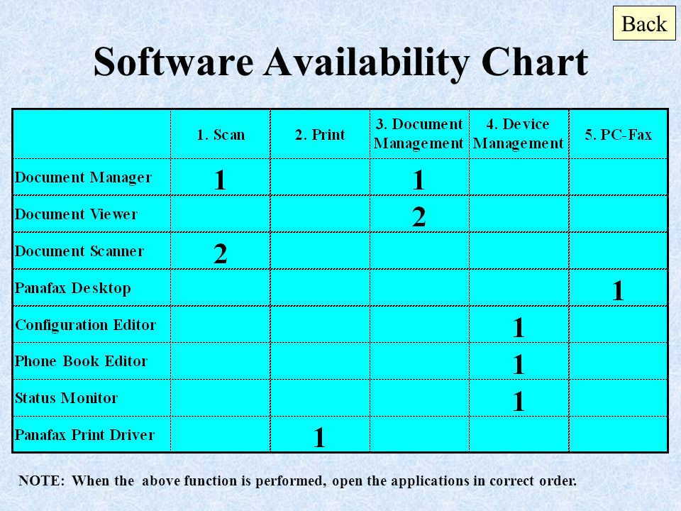 Software Availability Chart NOTE: When the above function is performed, open the applications in correct order. Back