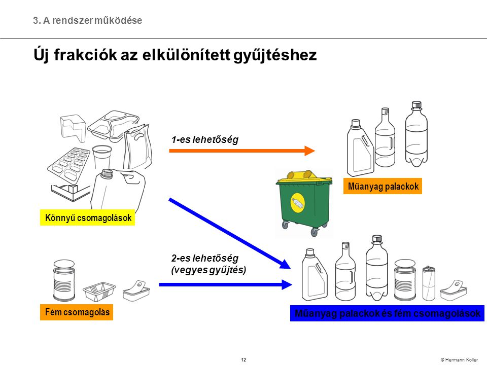12 © Hermann Koller Új frakciók az elkülönített gyűjtéshez Könnyű csomagolások Fém csomagolás Műanyag palackok és fém csomagolások Műanyag palackok 1-es lehetőség 2-es lehetőség (vegyes gyűjtés) 3.