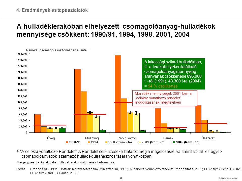 16 © Hermann Koller A hulladéklerakóban elhelyezett csomagolóanyag-hulladékok mennyisége csökkent: 1990/91, 1994, 1998, 2001, 2004 1) A célokra vonatkozó Rendelet : A Rendelet célkiűzéseket határoz meg a megelőzésre, valamint az ital- és egyéb csomagolóanyagok származó hulladék újrahasznosítására vonatkozóan Megjegyzés: I = Az aktuális hulladéklerakó volumenek tartománya Forrás:Prognos AG, 1995; Osztrák Környezetvédelmi Minisztérium, 1998; A célokra vonatkozó rendelet módosítása, 2000; FHAnalytik GmbH, 2002; FHAnalytik and TB Hauer, 2006 4.