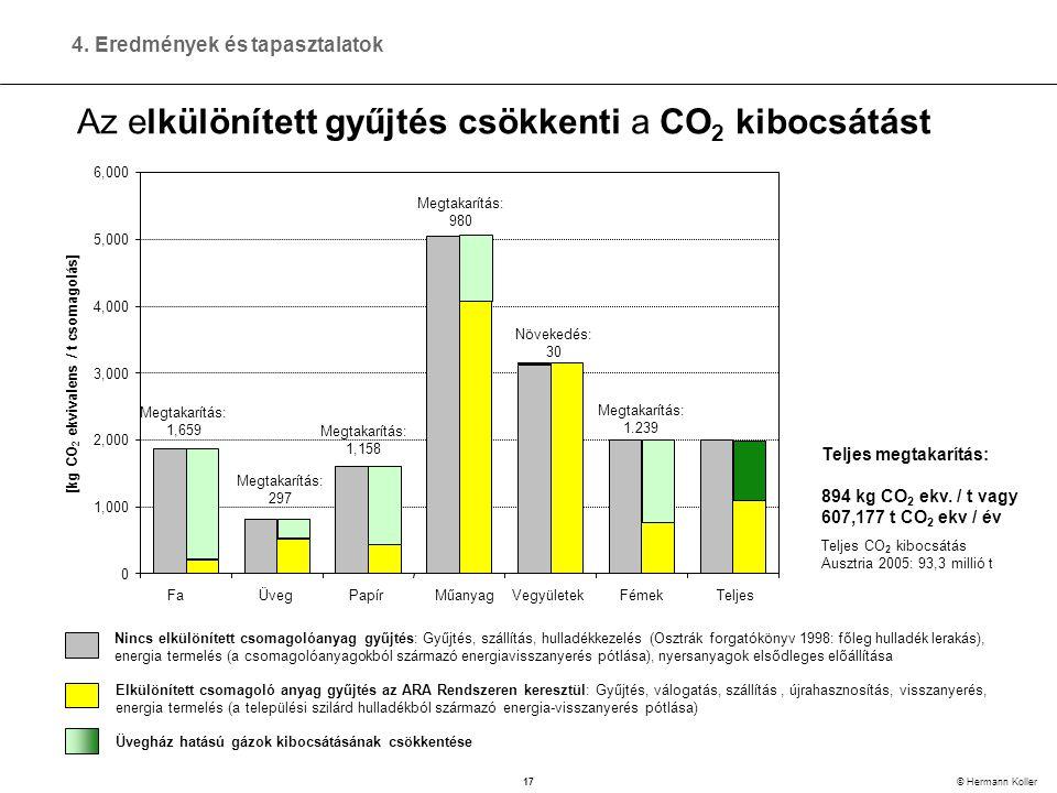 17 © Hermann Koller Az elkülönített gyűjtés csökkenti a CO 2 kibocsátást Nincs elkülönített csomagolóanyag gyűjtés: Gyűjtés, szállítás, hulladékkezelés (Osztrák forgatókönyv 1998: főleg hulladék lerakás), energia termelés (a csomagolóanyagokból származó energiavisszanyerés pótlása), nyersanyagok elsődleges előállítása Elkülönített csomagoló anyag gyűjtés az ARA Rendszeren keresztül: Gyűjtés, válogatás, szállítás, újrahasznosítás, visszanyerés, energia termelés (a települési szilárd hulladékból származó energia-visszanyerés pótlása) 0 1,000 2,000 3,000 4,000 5,000 6,000 FaÜvegPapírMűanyagVegyületekFémek Teljes [kg CO 2 ekvivalens / t csomagolás] Megtakarítás: 1,659 Megtakarítás: 297 Megtakarítás: 1,158 Megtakarítás: 980 Növekedés: 30 Megtakarítás: 1.239 Teljes megtakarítás: 894 kg CO 2 ekv.