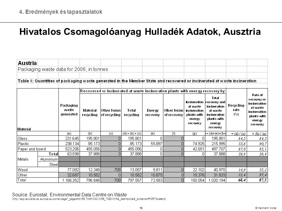 18 © Hermann Koller Hivatalos Csomagolóanyag Hulladék Adatok, Ausztria Source: Eurostat, Environmental Data Centre on Waste (http://epp.eurostat.ec.europa.eu/portal/page _pageid=3155,70491033,3155_70521316&_dad=portal&_schema=PORTAL#end) 4.