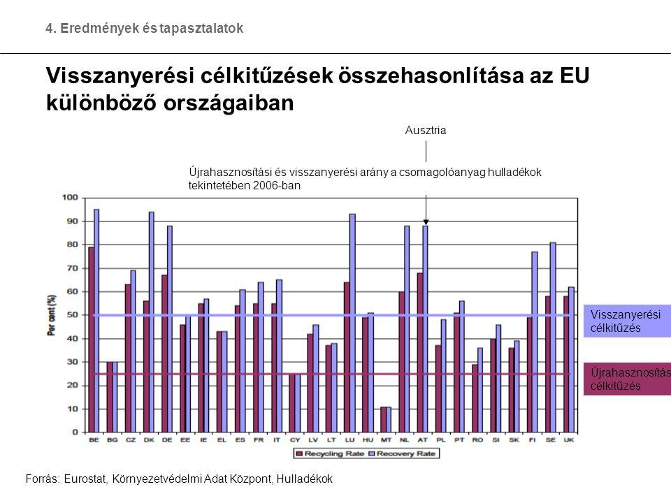 19 © Hermann Koller Visszanyerési célkitűzések összehasonlítása az EU különböző országaiban Ausztria Forrás: Eurostat, Környezetvédelmi Adat Központ, Hulladékok 4.