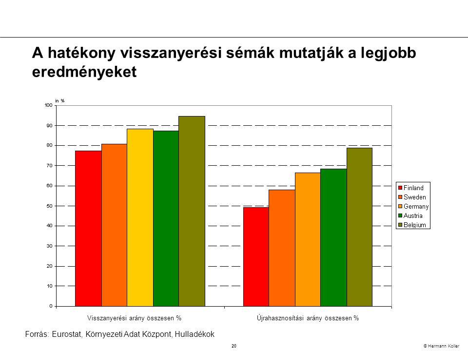 20 © Hermann Koller A hatékony visszanyerési sémák mutatják a legjobb eredményeket Forrás: Eurostat, Környezeti Adat Központ, Hulladékok Visszanyerési arány összesen %Újrahasznosítási arány összesen %
