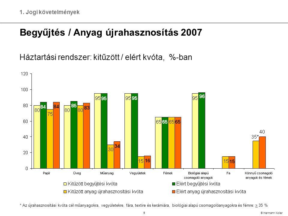 5 © Hermann Koller Begyűjtés / Anyag újrahasznosítás 2007 * Az újrahasznosítási kvóta cél műanyagokra, vegyületekre, fára, textire és kerámiára, biológiai alapú csomagolóanyagokra és fémre: > 35 % Háztartási rendszer: kitűzött / elért kvóta, %-ban 1.