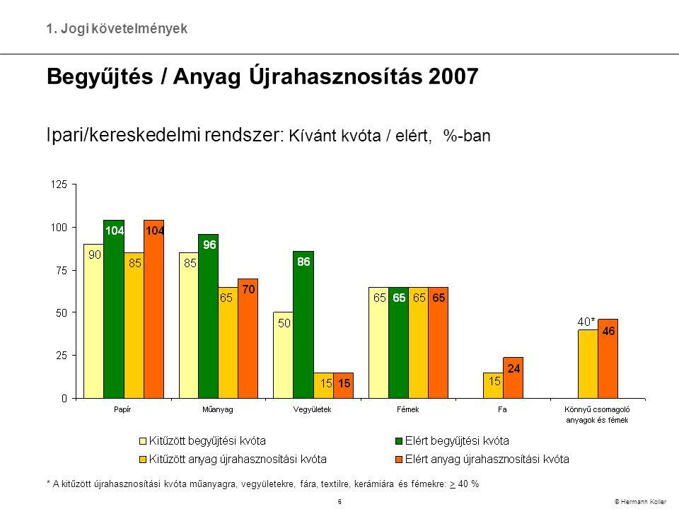 6 © Hermann Koller Begyűjtés / Anyag Újrahasznosítás 2007 * A kitűzött újrahasznosítási kvóta műanyagra, vegyületekre, fára, textilre, kerámiára és fémekre: > 40 % Ipari/kereskedelmi rendszer: Kívánt kvóta / elért, %-ban 1.