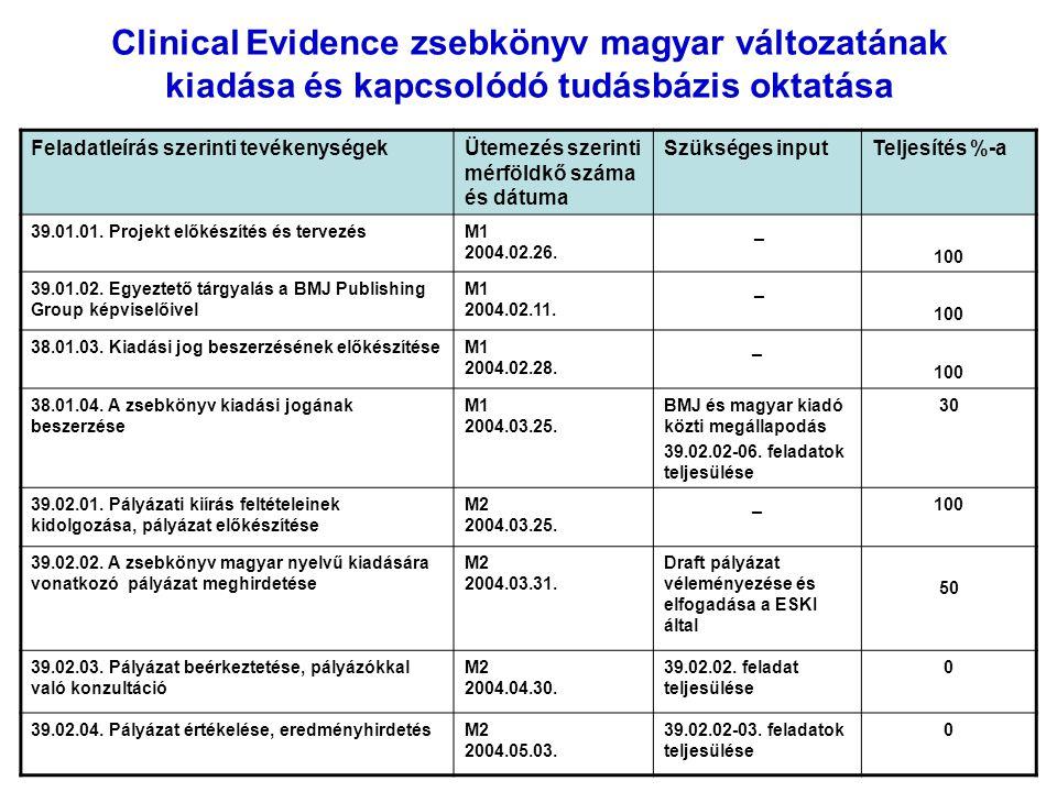 Clinical Evidence zsebkönyv magyar változatának kiadása és kapcsolódó tudásbázis oktatása Feladatleírás szerinti tevékenységekÜtemezés szerinti mérföldkő száma és dátuma Szükséges inputTeljesítés %-a 39.01.01.