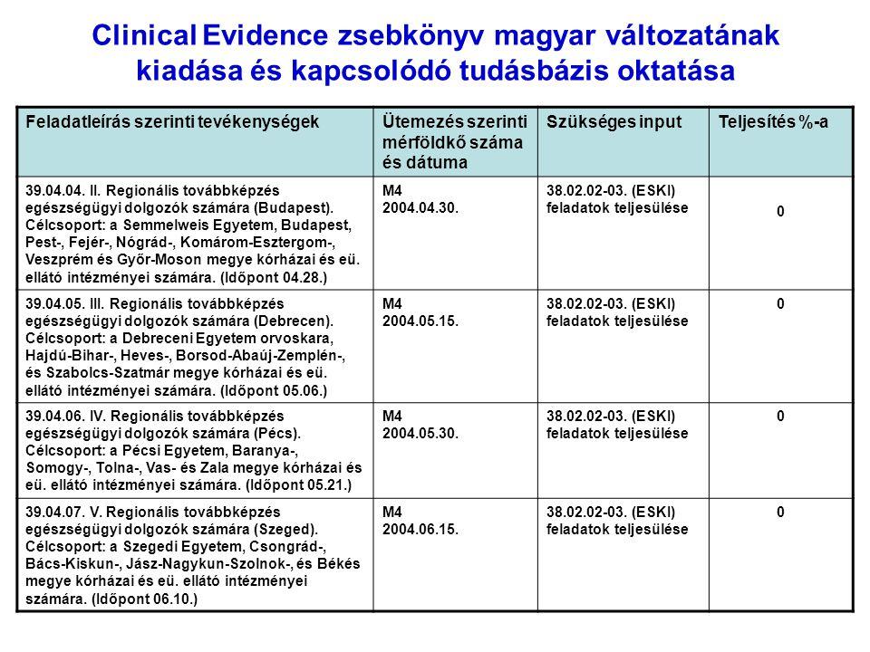 Clinical Evidence zsebkönyv magyar változatának kiadása és kapcsolódó tudásbázis oktatása Feladatleírás szerinti tevékenységekÜtemezés szerinti mérföldkő száma és dátuma Szükséges inputTeljesítés %-a 39.04.04.