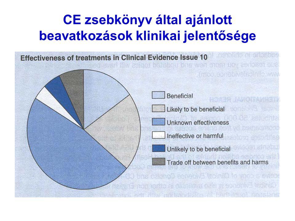 CE zsebkönyv által ajánlott beavatkozások klinikai jelentősége