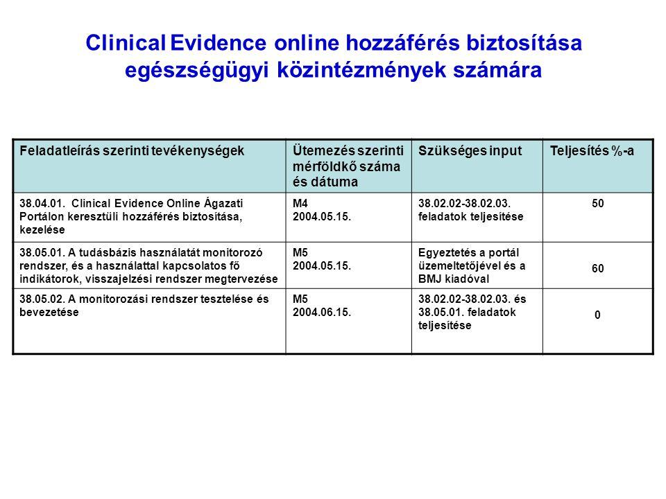 Clinical Evidence online hozzáférés biztosítása egészségügyi közintézmények számára Feladatleírás szerinti tevékenységekÜtemezés szerinti mérföldkő száma és dátuma Szükséges inputTeljesítés %-a 38.04.01.