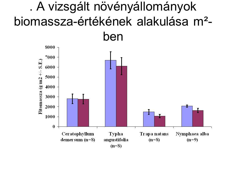 A vizsgált növényállományok biomassza-értékének alakulása m³- ben