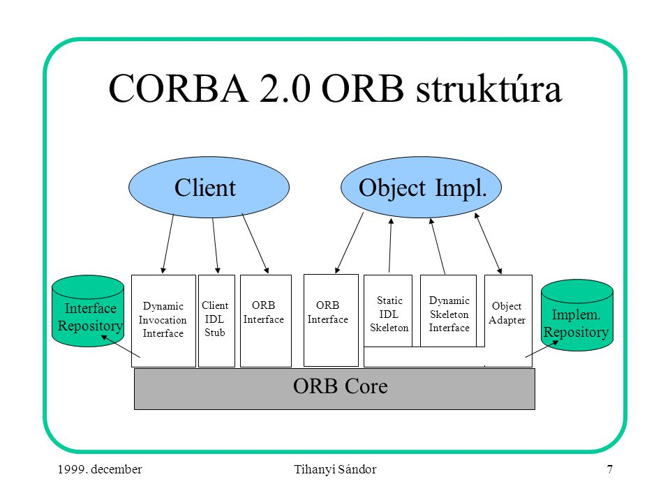 1999. decemberTihanyi Sándor7 CORBA 2.0 ORB struktúra Dynamic Invocation Interface Client IDL Stub ORB Interface ORB Interface Static IDL Skeleton Dyn