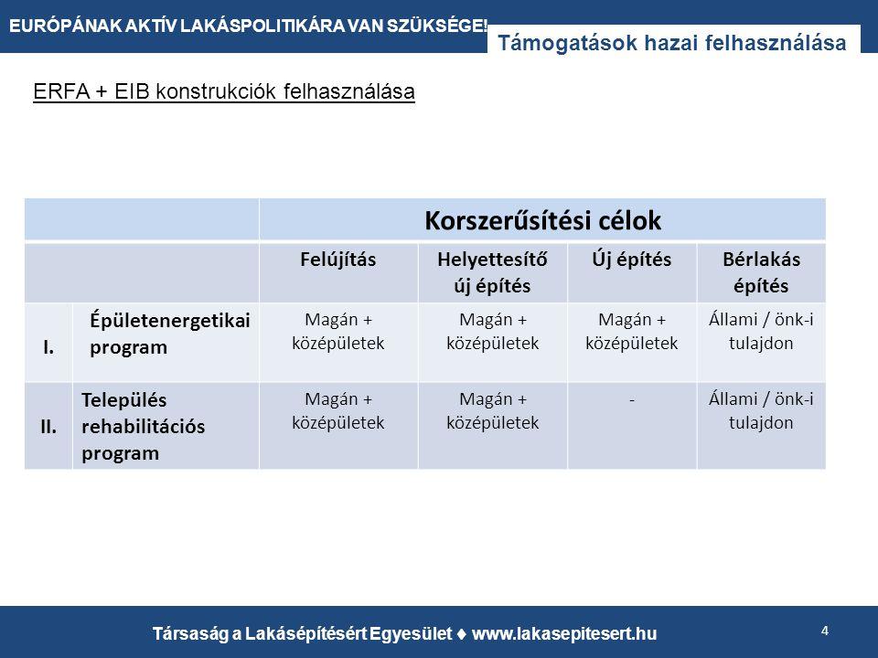 Támogatások hazai felhasználása 4 Társaság a Lakásépítésért Egyesület  www.lakasepitesert.hu EURÓPÁNAK AKTÍV LAKÁSPOLITIKÁRA VAN SZÜKSÉGE! Korszerűsí