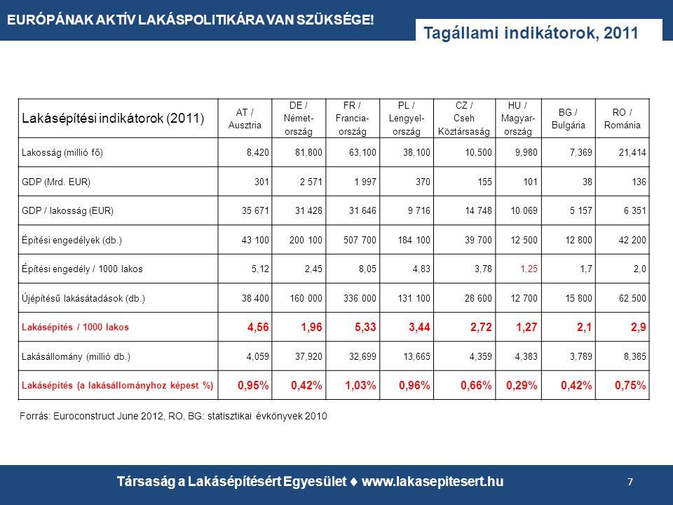 EURÓPÁNAK AKTÍV LAKÁSPOLITIKÁRA VAN SZÜKSÉGE! Tagállami indikátorok, 2011 7 Társaság a Lakásépítésért Egyesület  www.lakasepitesert.hu Lakásépítési i