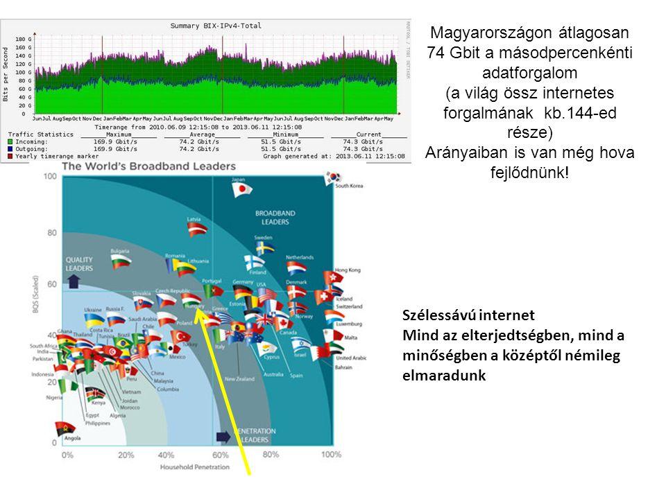 Magyarországon átlagosan 74 Gbit a másodpercenkénti adatforgalom (a világ össz internetes forgalmának kb.144-ed része) Arányaiban is van még hova fejl