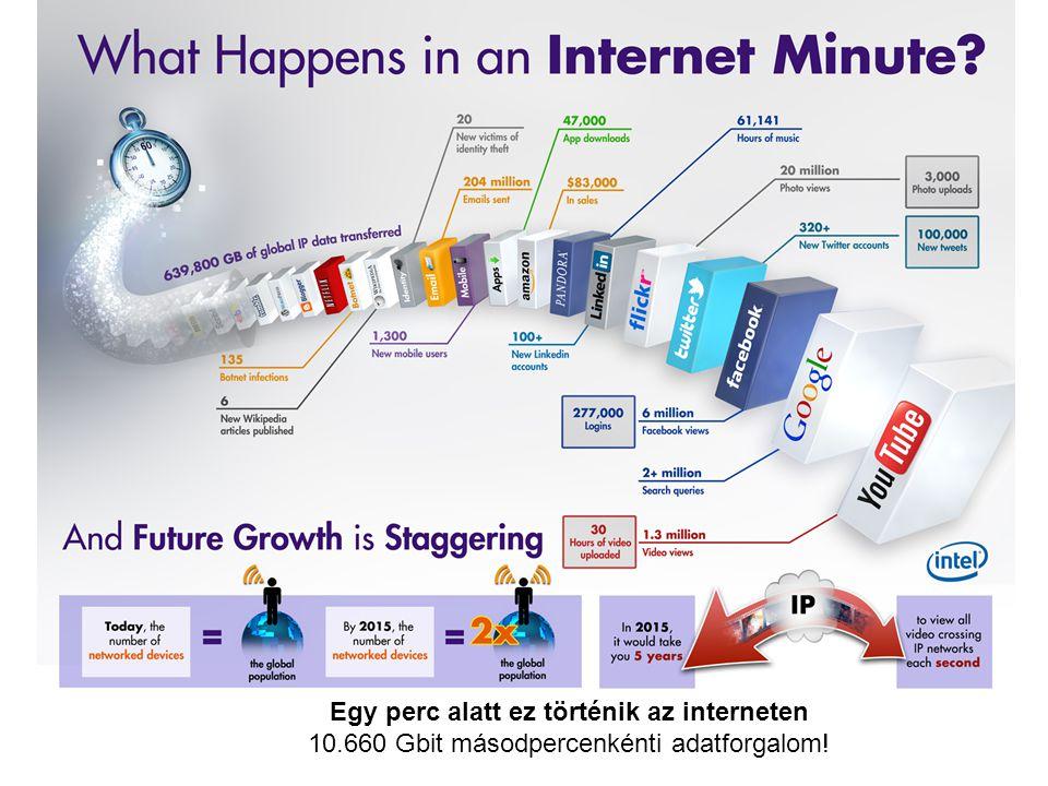 Egy perc alatt ez történik az interneten 10.660 Gbit másodpercenkénti adatforgalom!
