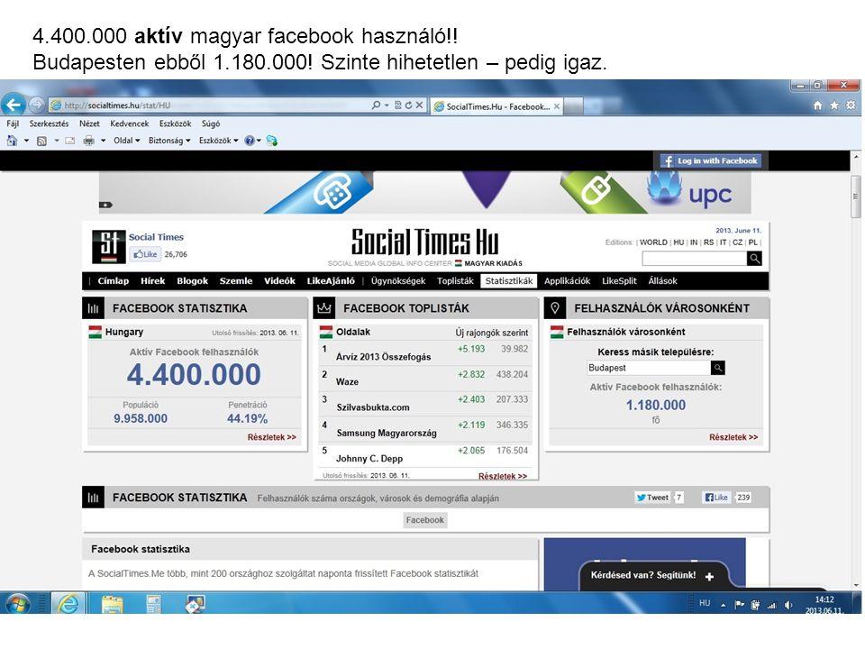 4.400.000 aktív magyar facebook használó!! Budapesten ebből 1.180.000! Szinte hihetetlen – pedig igaz.