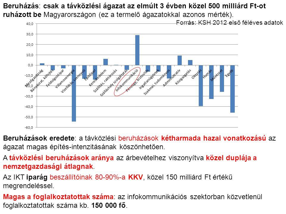 Beruházás: csak a távközlési ágazat az elmúlt 3 évben közel 500 milliárd Ft-ot ruházott be Magyarországon (ez a termelő ágazatokkal azonos mérték). Fo