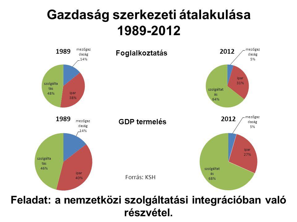 Gazdaság szerkezeti átalakulása 1989-2012 Foglalkoztatás GDP termelés Forrás: KSH Feladat: a nemzetközi szolgáltatási integrációban való részvétel.
