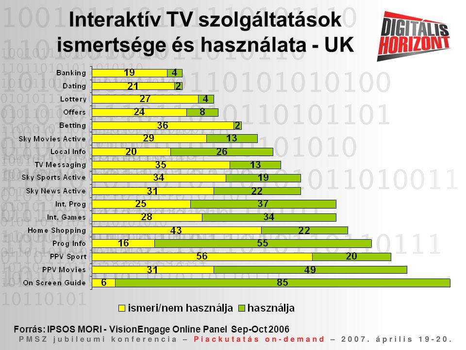 Interaktív TV szolgáltatások ismertsége és használata - UK Forrás: IPSOS MORI - VisionEngage Online Panel Sep-Oct 2006