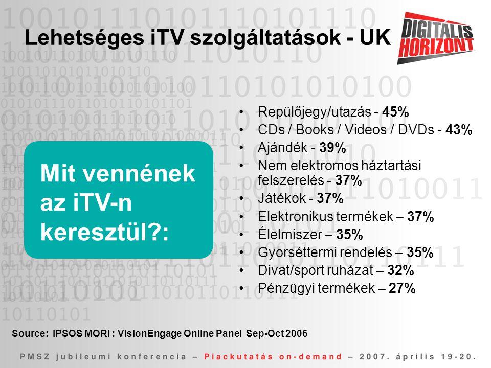 Mit vennének az iTV-n keresztül?: •Repülőjegy/utazás - 45% •CDs / Books / Videos / DVDs - 43% •Ajándék - 39% •Nem elektromos háztartási felszerelés - 37% •Játékok - 37% •Elektronikus termékek – 37% •Élelmiszer – 35% •Gyorséttermi rendelés – 35% •Divat/sport ruházat – 32% •Pénzügyi termékek – 27% Lehetséges iTV szolgáltatások - UK Source: IPSOS MORI : VisionEngage Online Panel Sep-Oct 2006