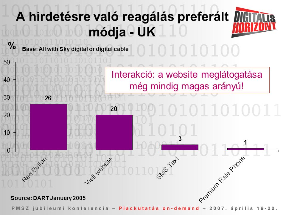 A hirdetésre való reagálás preferált módja - UK Base: All with Sky digital or digital cable Source: DART January 2005 % Interakció: a website meglátog