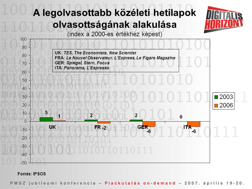 UK: TES, The Economists, New Scientist FRA: Le Nouvel Observateur, L Express, Le Figaro Magazine GER: Spiegel, Stern, Focus ITA: Panorama, L'Espresso A legolvasottabb közéleti hetilapok olvasottságának alakulása (index a 2000-es értékhez képest)