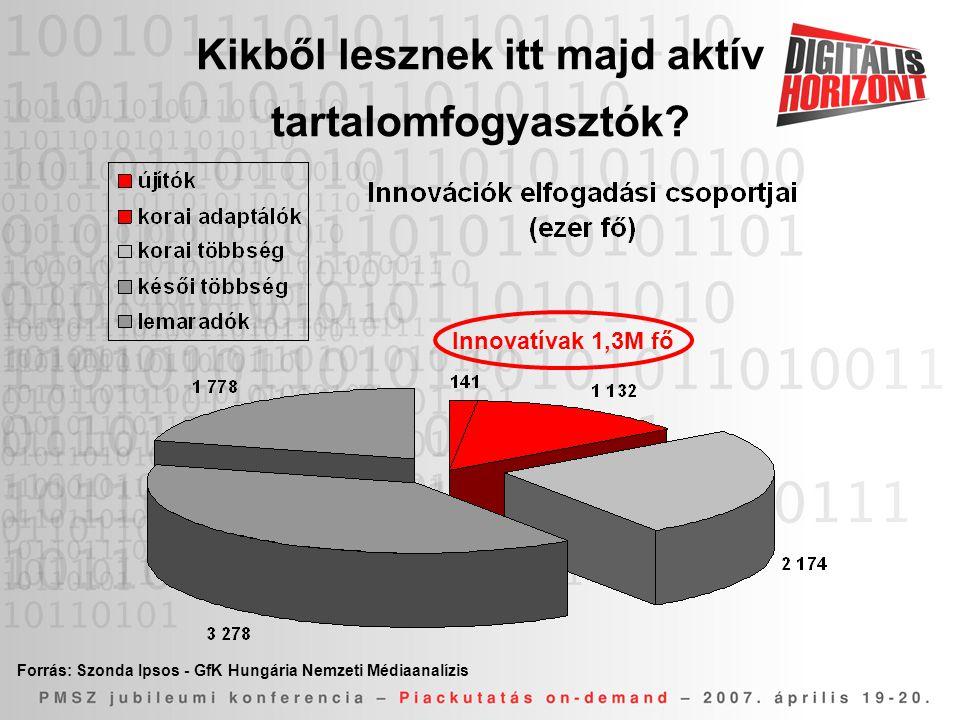Innovatívak 1,3M fő Forrás: Szonda Ipsos - GfK Hungária Nemzeti Médiaanalízis Kikből lesznek itt majd aktív tartalomfogyasztók?