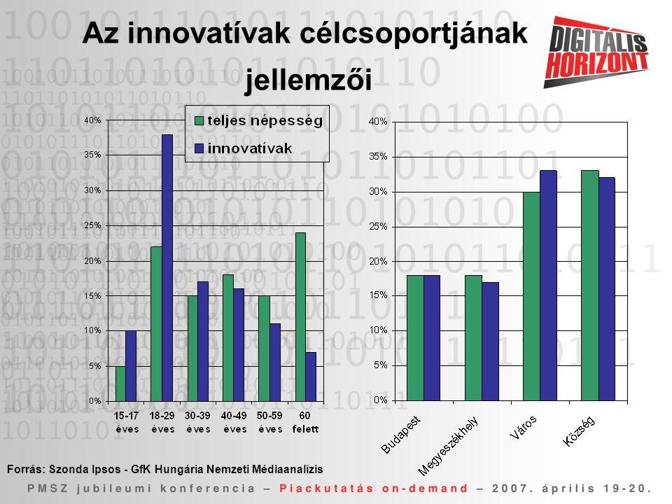 Az innovatívak célcsoportjának jellemzői Forrás: Szonda Ipsos - GfK Hungária Nemzeti Médiaanalízis