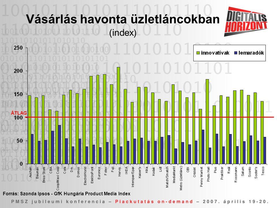 Vásárlás havonta üzletláncokban (index) Forrás: Szonda Ipsos - GfK Hungária Product Media Index ÁTLAG