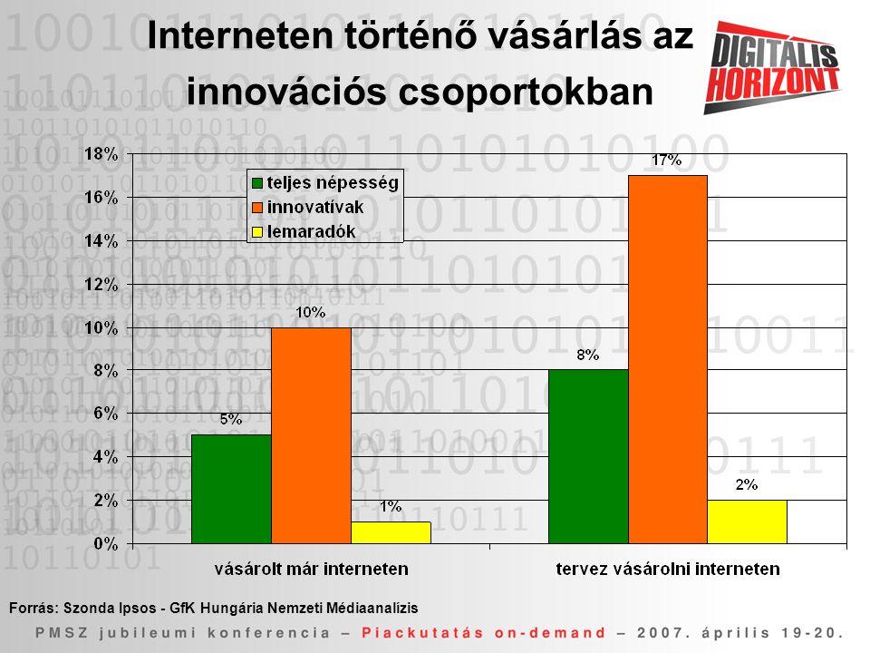 Interneten történő vásárlás az innovációs csoportokban Forrás: Szonda Ipsos - GfK Hungária Nemzeti Médiaanalízis