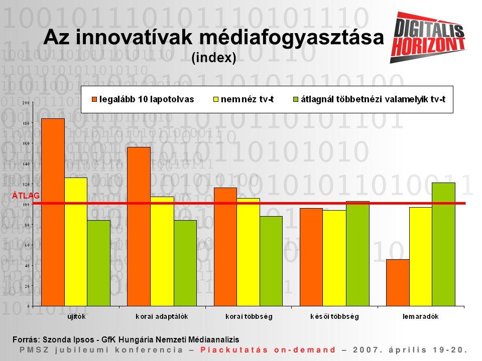 Az innovatívak médiafogyasztása (index) Forrás: Szonda Ipsos - GfK Hungária Nemzeti Médiaanalízis ÁTLAG