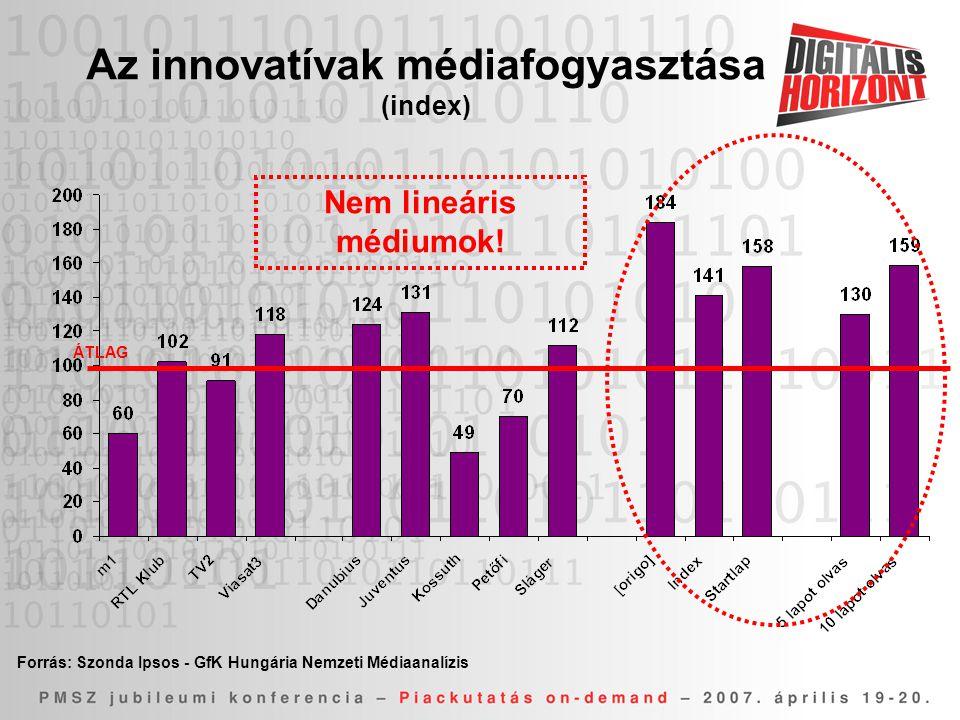 Az innovatívak médiafogyasztása (index) Forrás: Szonda Ipsos - GfK Hungária Nemzeti Médiaanalízis ÁTLAG Nem lineáris médiumok!