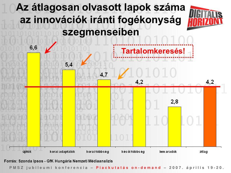 Az átlagosan olvasott lapok száma az innovációk iránti fogékonyság szegmenseiben Forrás: Szonda Ipsos - GfK Hungária Nemzeti Médiaanalízis Tartalomkeresés!