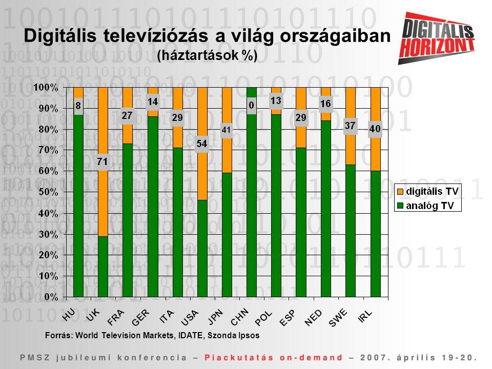Digitális televíziózás a világ országaiban (háztartások %) Forrás: World Television Markets, IDATE, Szonda Ipsos