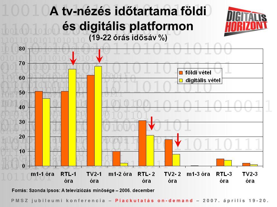 A tv-nézés időtartama földi és digitális platformon (19-22 órás idősáv %) Forrás: Szonda Ipsos: A televíziózás minősége – 2006.