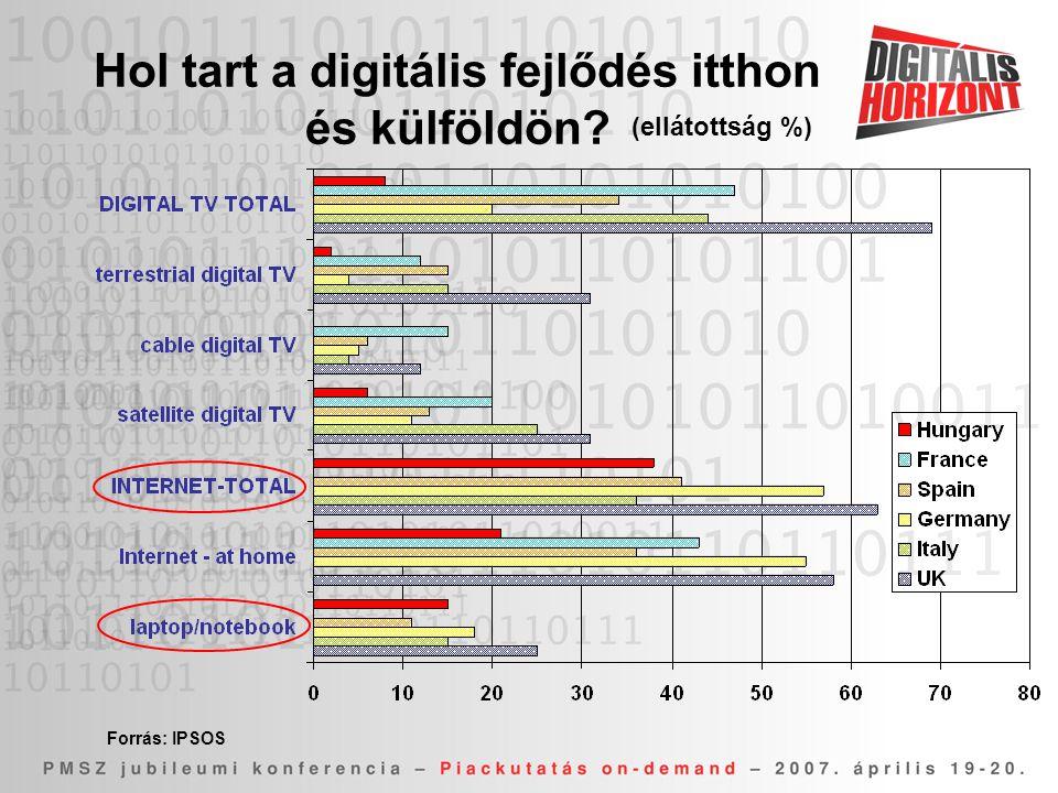 Hol tart a digitális fejlődés itthon és külföldön? Forrás: IPSOS (ellátottság %)