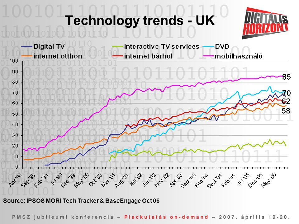 Technology trends - UK Source: IPSOS MORI Tech Tracker & BaseEngage Oct 06