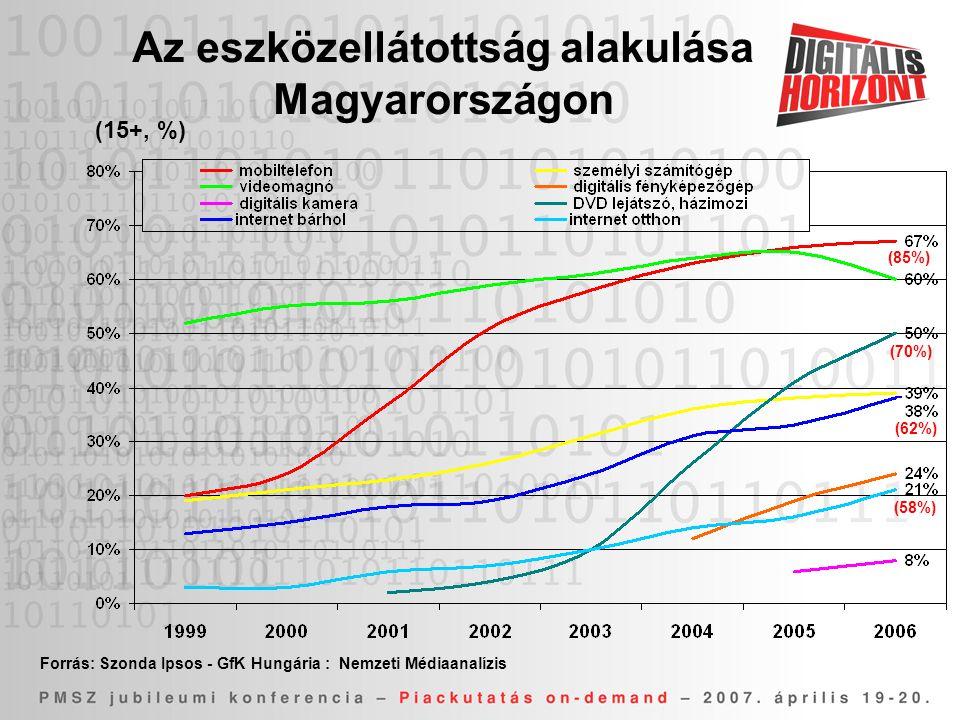 Az eszközellátottság alakulása Magyarországon (15+, %) Forrás: Szonda Ipsos - GfK Hungária : Nemzeti Médiaanalízis (85%) (70%) (62%) (58%)