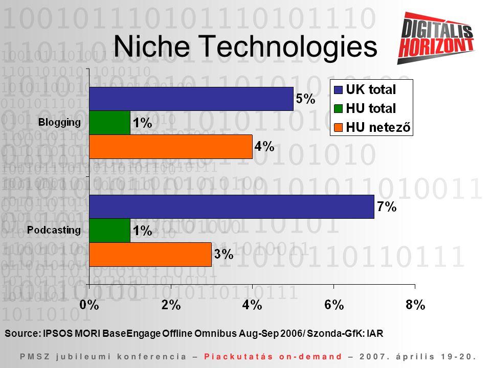 Niche Technologies Source: IPSOS MORI BaseEngage Offline Omnibus Aug-Sep 2006/ Szonda-GfK: IAR
