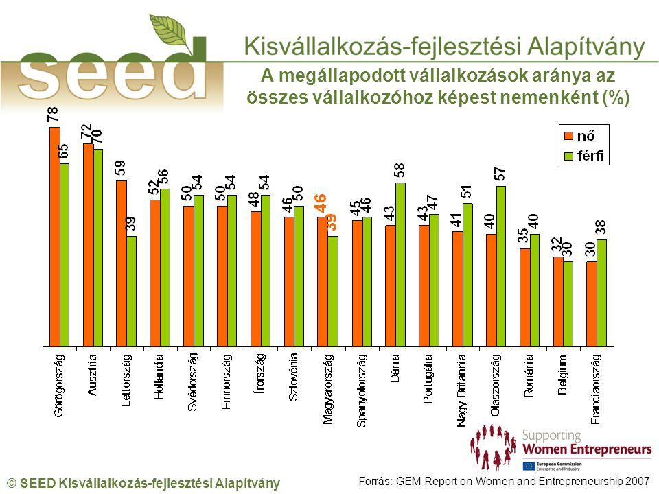 © SEED Kisvállalkozás-fejlesztési Alapítvány A megállapodott vállalkozások aránya az összes vállalkozóhoz képest nemenként (%) Forrás: GEM Report on Women and Entrepreneurship 2007