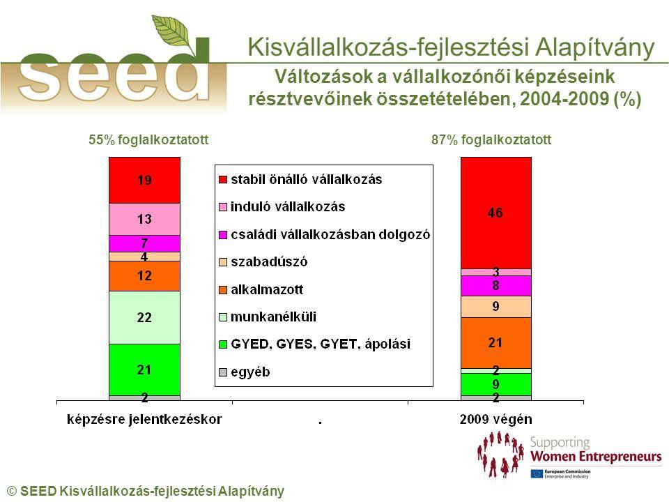 © SEED Kisvállalkozás-fejlesztési Alapítvány 55% foglalkoztatott 87% foglalkoztatott Változások a vállalkozónői képzéseink résztvevőinek összetételében, 2004-2009 (%)