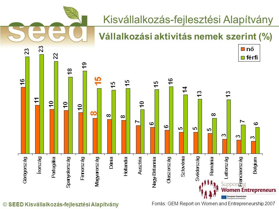 © SEED Kisvállalkozás-fejlesztési Alapítvány Vállalkozási aktivitás nemek szerint (%) Forrás: GEM Report on Women and Entrepreneurship 2007