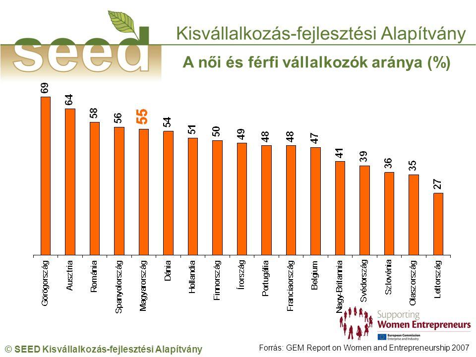 © SEED Kisvállalkozás-fejlesztési Alapítvány A női és férfi vállalkozók aránya (%) Forrás: GEM Report on Women and Entrepreneurship 2007