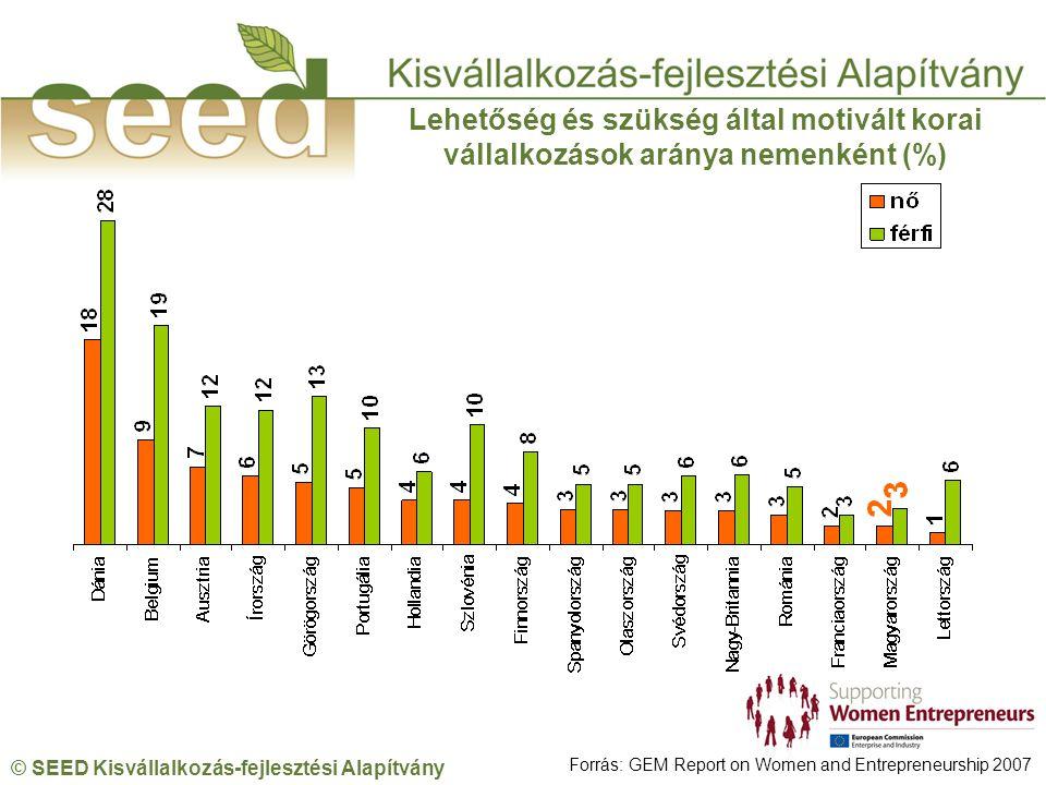 © SEED Kisvállalkozás-fejlesztési Alapítvány Lehetőség és szükség által motivált korai vállalkozások aránya nemenként (%) Forrás: GEM Report on Women and Entrepreneurship 2007