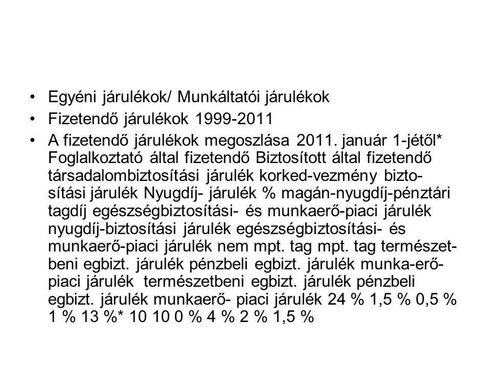 •Egyéni járulékok/ Munkáltatói járulékok •Fizetendő járulékok 1999-2011 •A fizetendő járulékok megoszlása 2011. január 1-jétől* Foglalkoztató által fi
